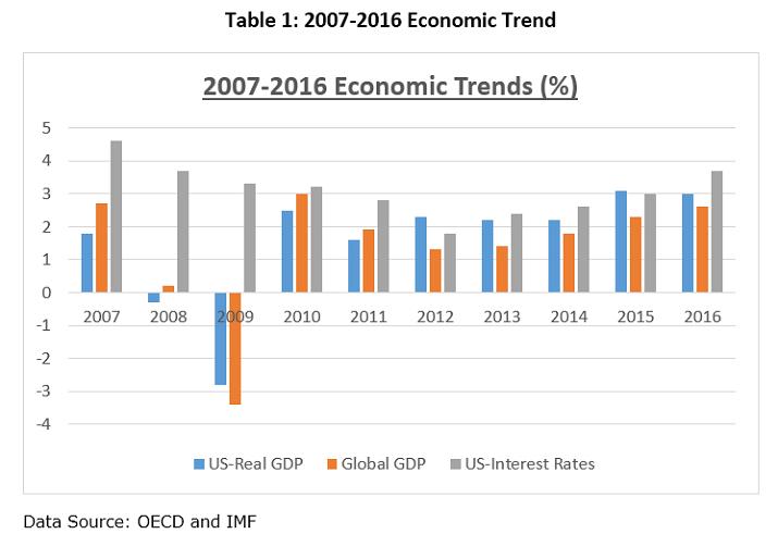 economic-trends