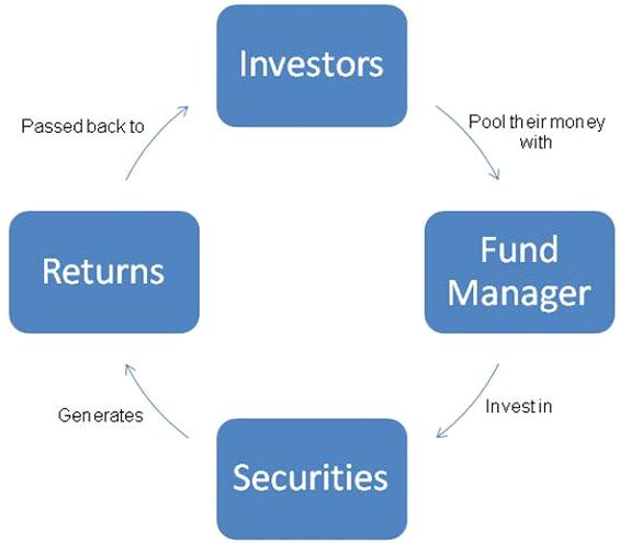 fund-management-australia